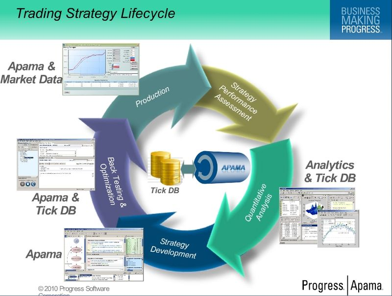 Lifecycle Image